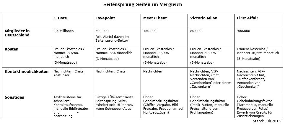 Dating Seiten Magdeburg